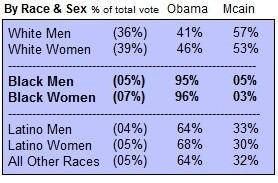 WP Obama Election Chart 2