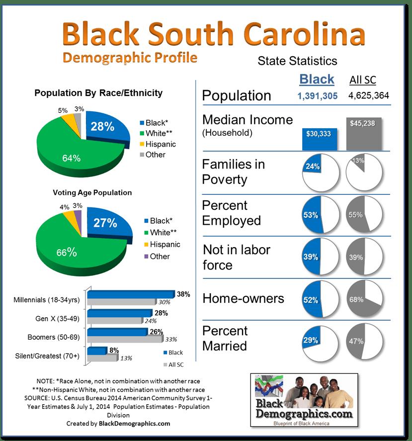South Carolina Black Population Infographics