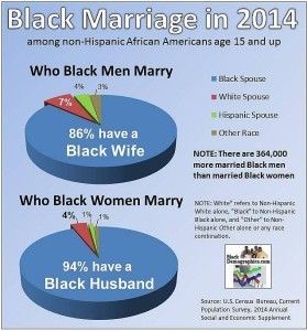 2014 Marriage Chart