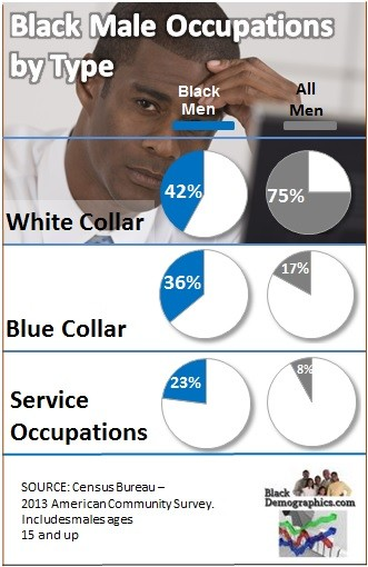 Black Male Occupations