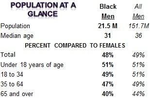 Black population at a glance