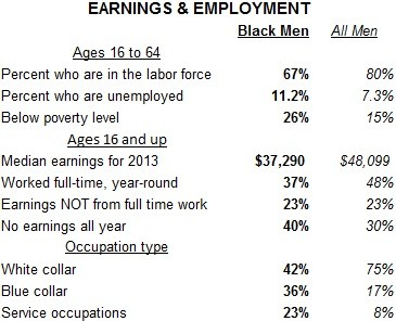 Earnings and Employment
