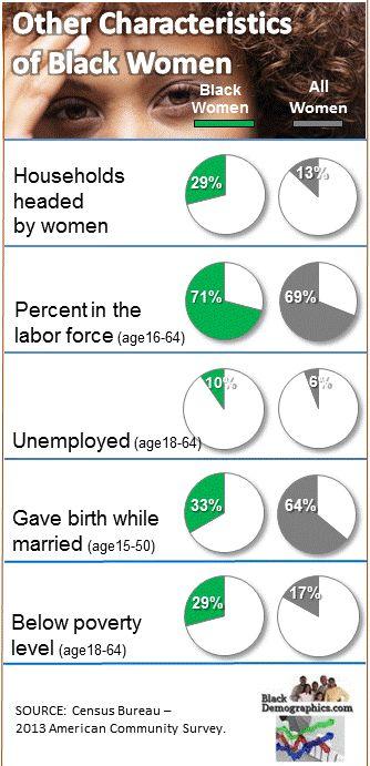 Black Women Characteristics Chart