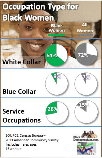 Black Women Occupation Chart
