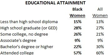 Black female educational attainment