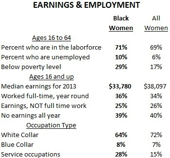 Earnings and Employment for Black women
