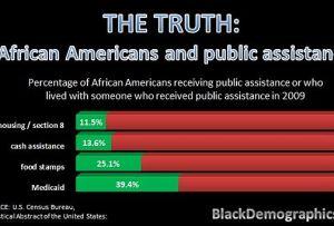 Black Poverty in America