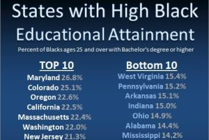 Education and the Black Community
