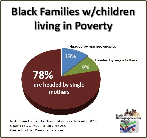 Black families living in poverty 2013
