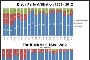 Black Political Party Affiliation