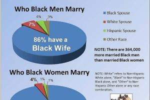 Marriage in Black America
