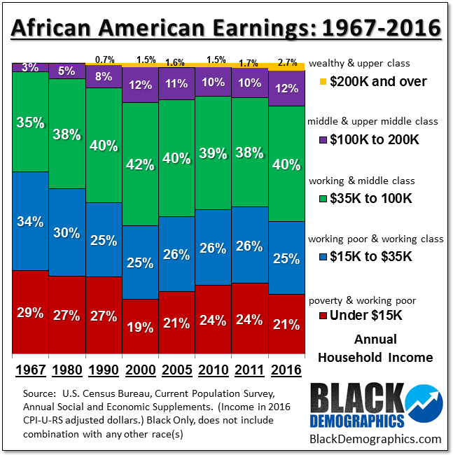 African American Income