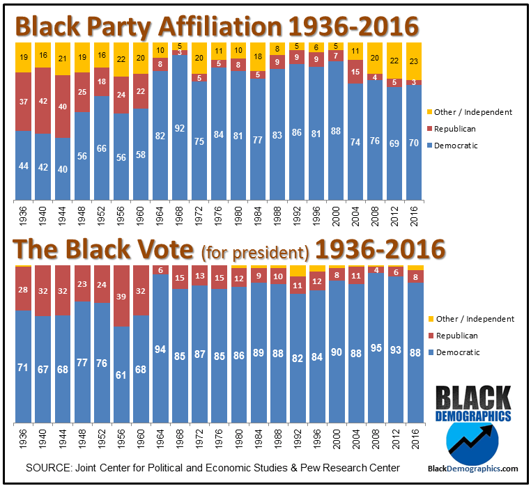 Black-Political-Affiliation-1936-to-2016.png