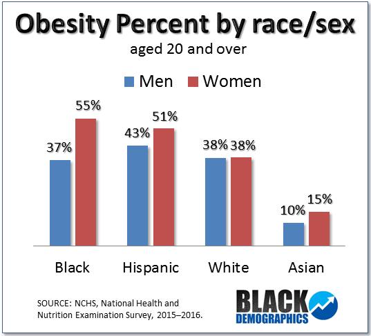 Obesity Blackdemographics Com
