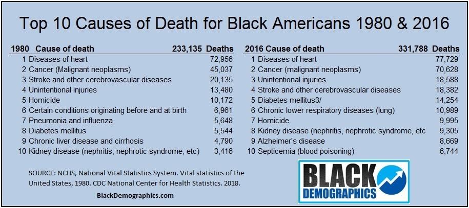 Health status & Life Expectancy - BlackDemographics com