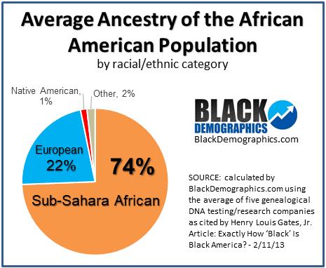 African American DNA - BlackDemographics com