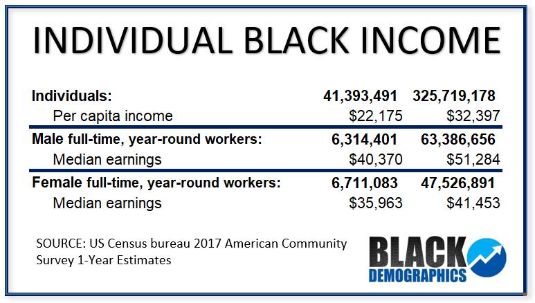 INCOME - BlackDemographics com