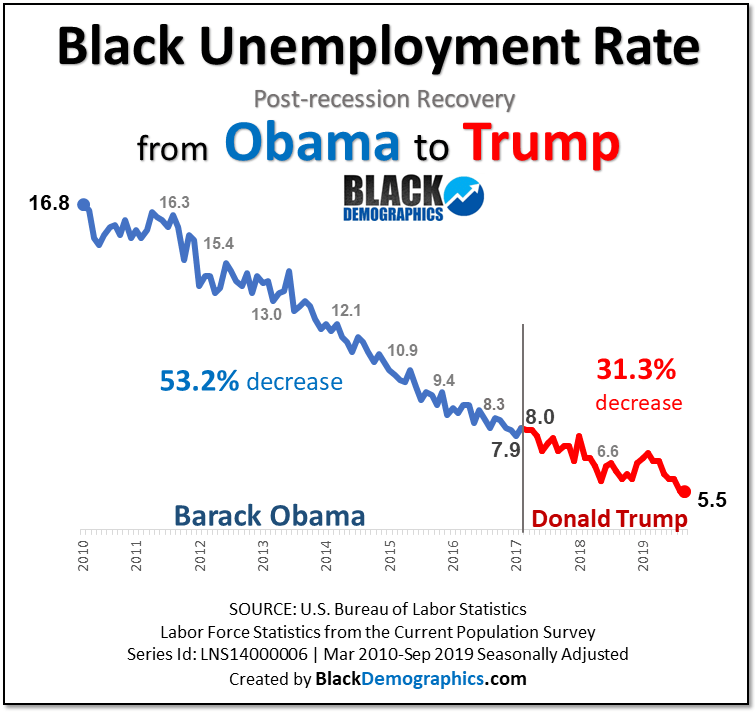 Black Unemployment from Obama to Trump