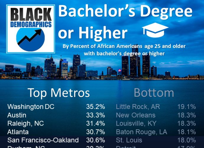 RANK: All Cities Big & Small Ranked by Black Educational Attainment