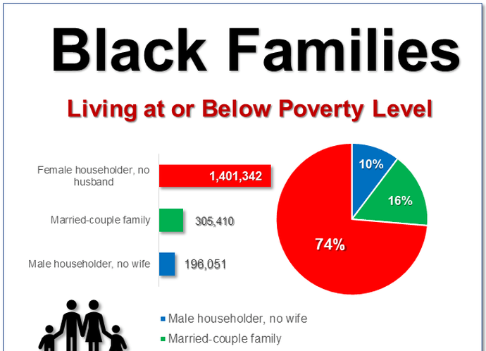 DATA CHART: Black Families Above and Below Poverty Level