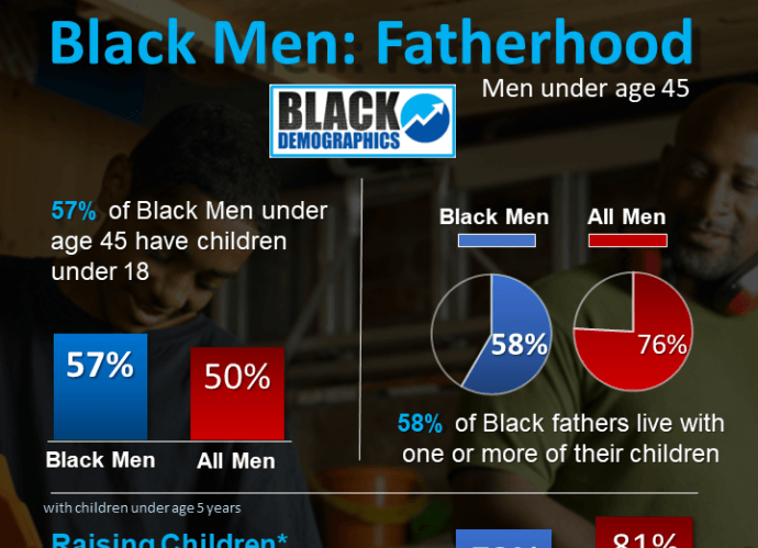 DATA: Black Men | Fatherhood Statistics
