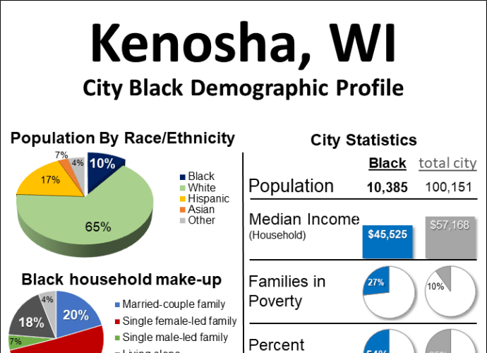 Kenosha, WI Black Population Profile