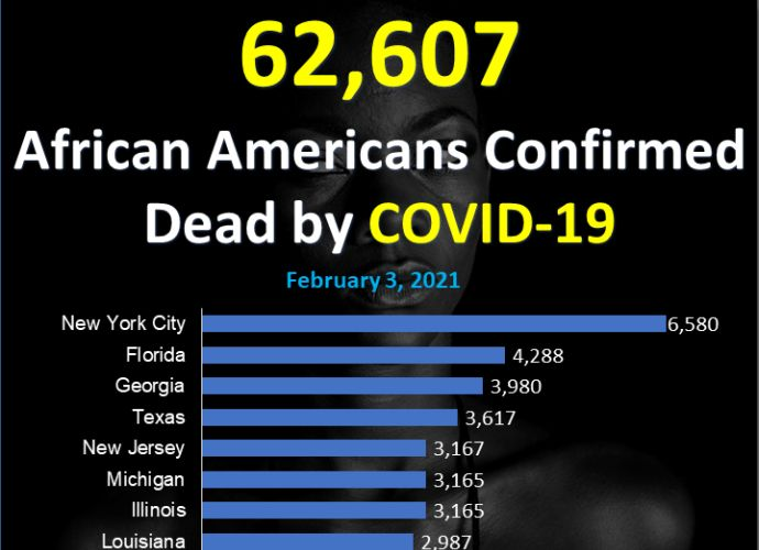 62,607 African Americans Confirmed Dead by COVID-19
