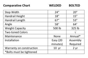 welded wetsteps vs bolted wetsteps
