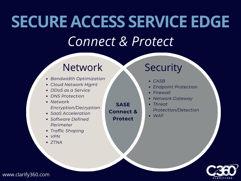 SASE connect and protect