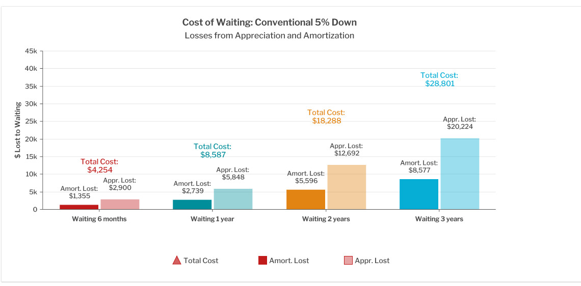 Cost of waiting to buy a home analysis