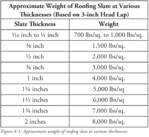 Slate Weight Chart