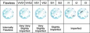 GIA Diamond Clarity Scale