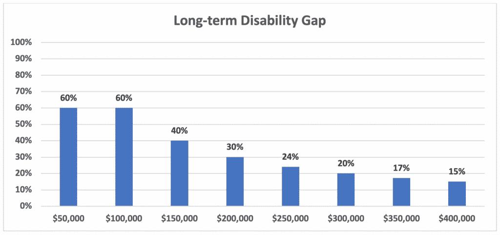 Long-term Disability Gap