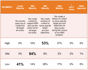 <H1>ABM Content Strategy</H1>