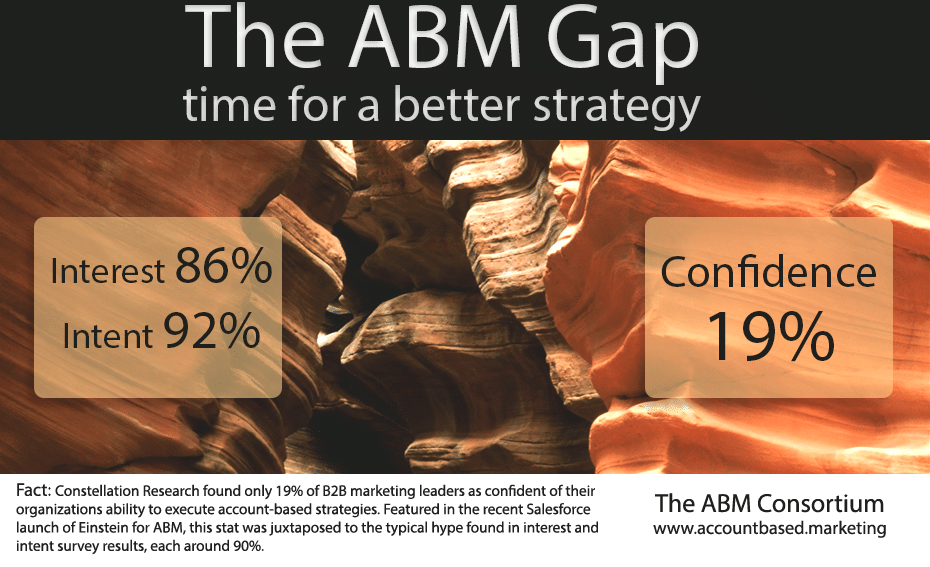 "Do you have ""M"" in your #ABM?"
