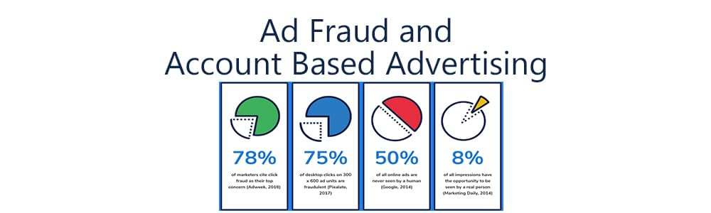 Account Based Advertising facts you need to know