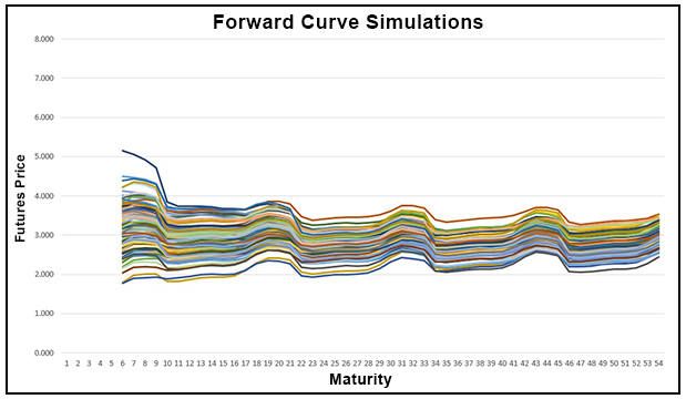 Forward Curve Simulator