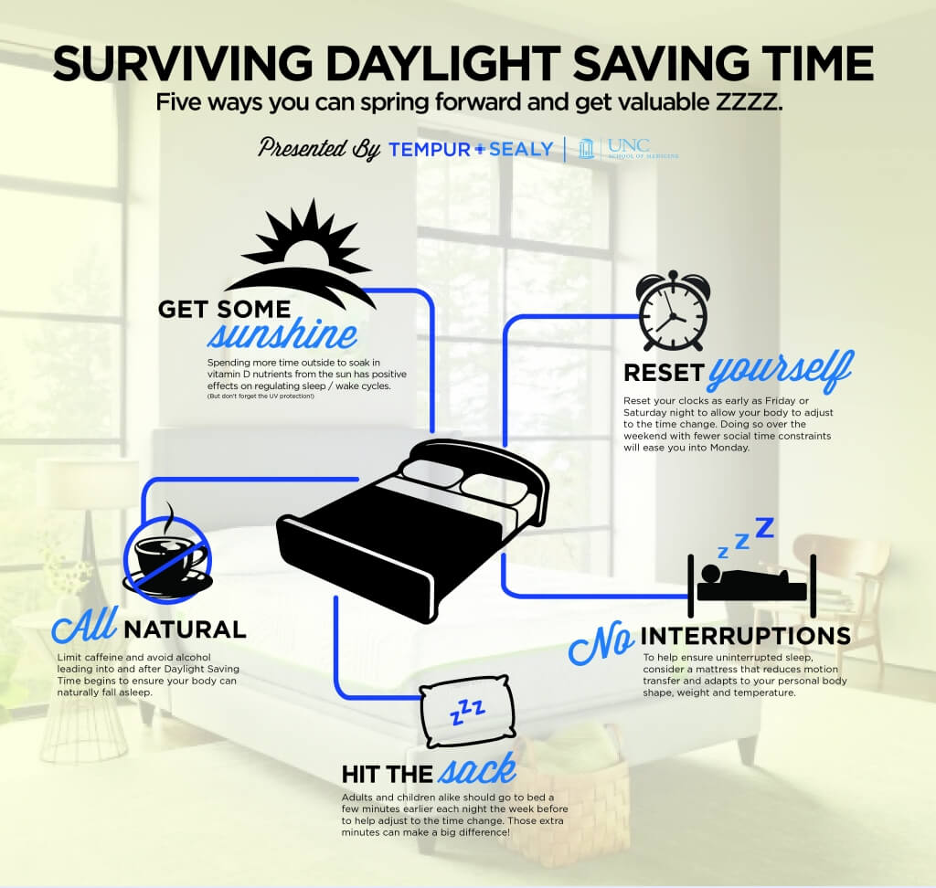 Daylight Savings Time Infographic