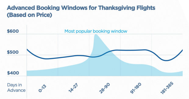 best days to travel booking