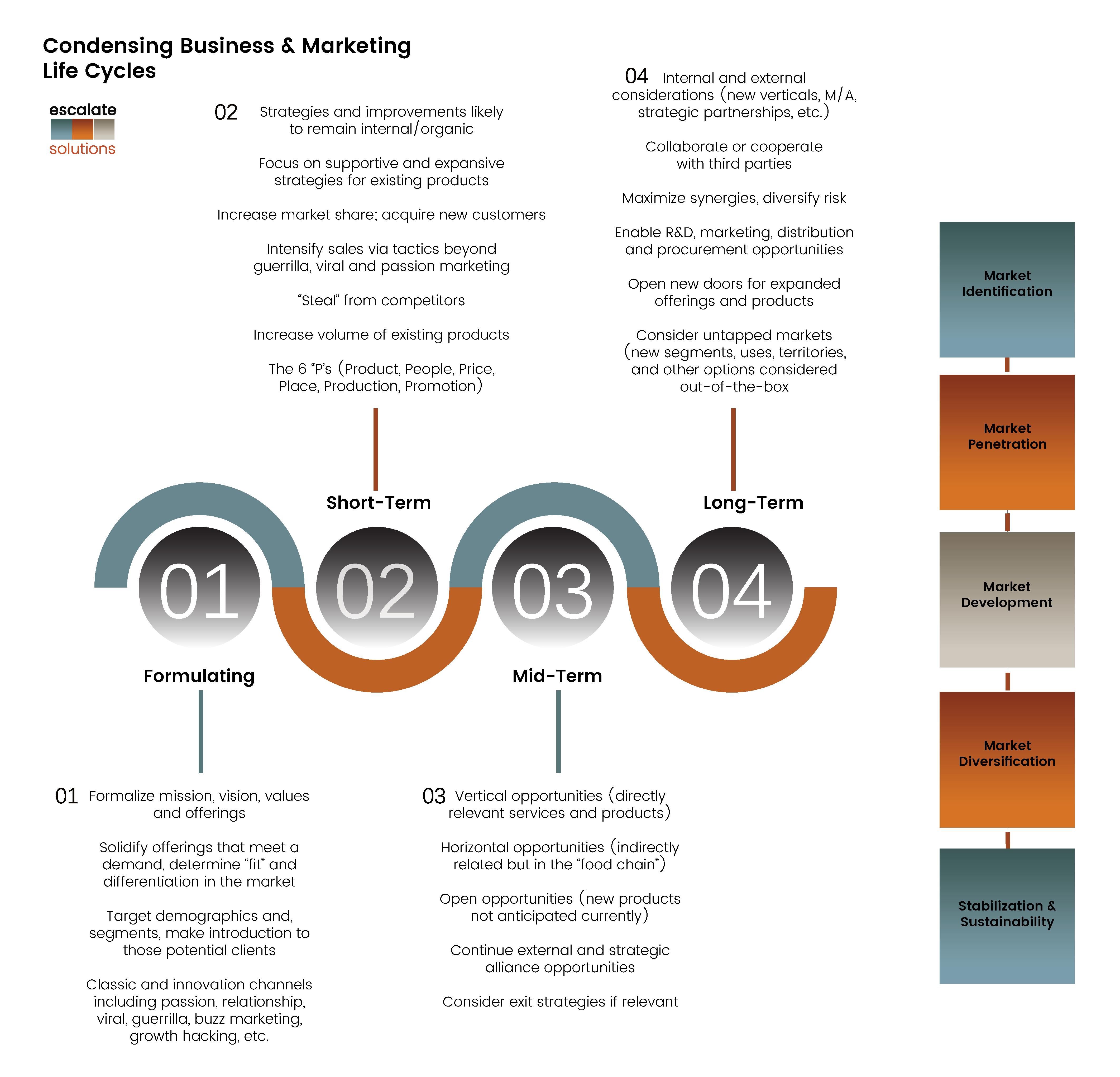 process timeline adjusted for four
