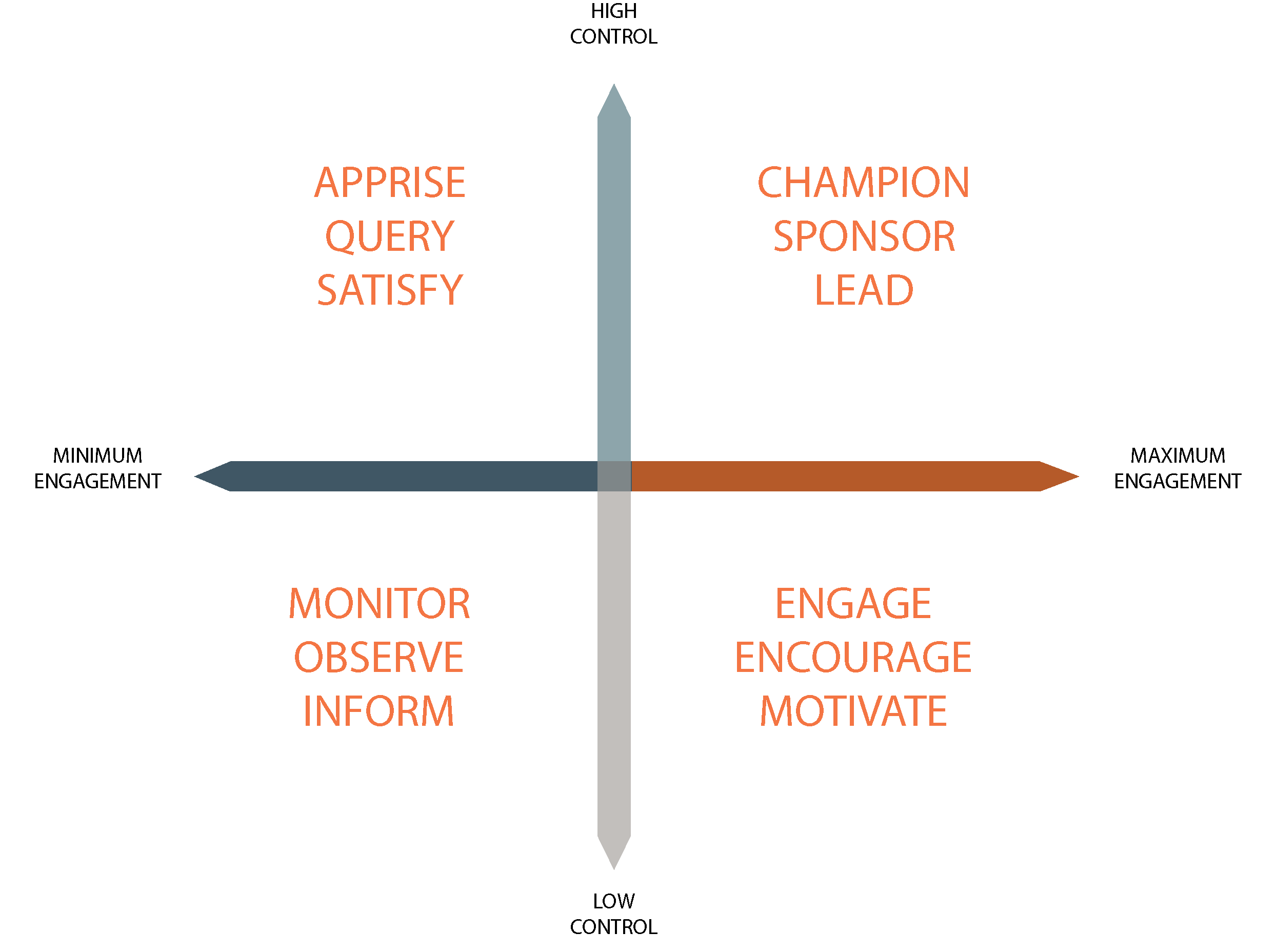 Step 2- Strategic Alignment: Collaboration Advances Mission
