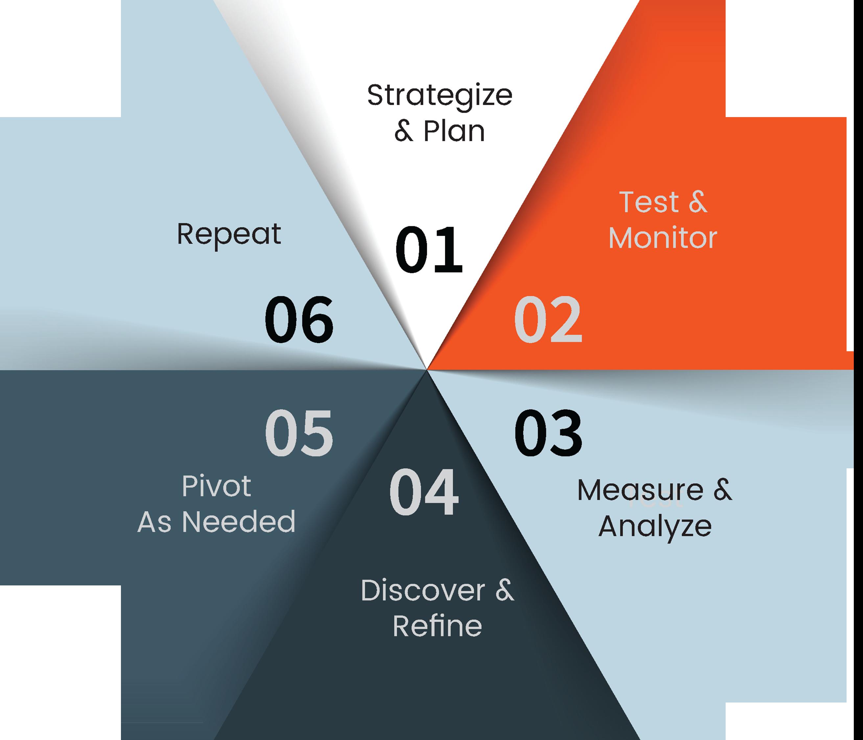 Step 4 – Escalate's 6 Step Optimization Evolution: Entrepreneurs Must Assume Pivoting