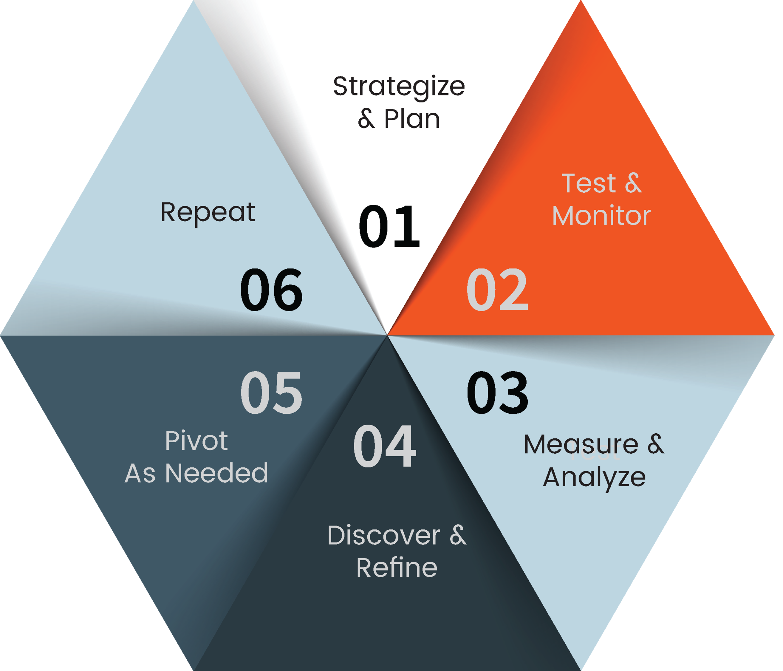 Escalate  Steps to Optimize resized