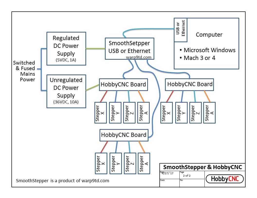 SmoothStepper & HobbyCNC wiring diagram