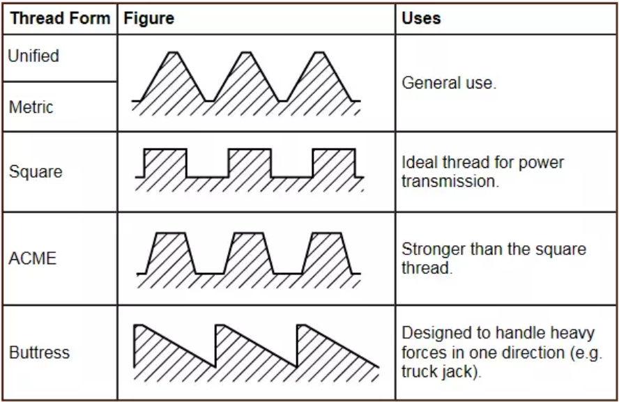 HobbyCNC Examples of thread shape/type