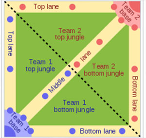 Bản đồ game moba