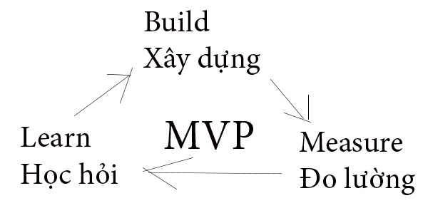 MVP-KINH-DOANH