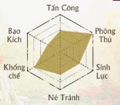 chi-so-thien-vuong