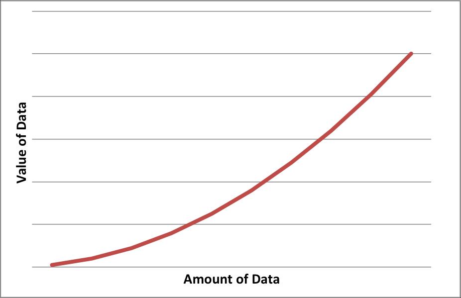 Value of Data vs. Amount of Data