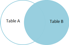 table joins, sql join